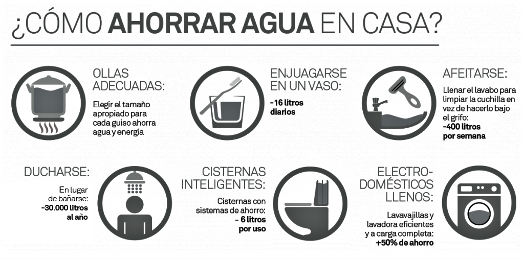 ahorro-de-agua-infografía