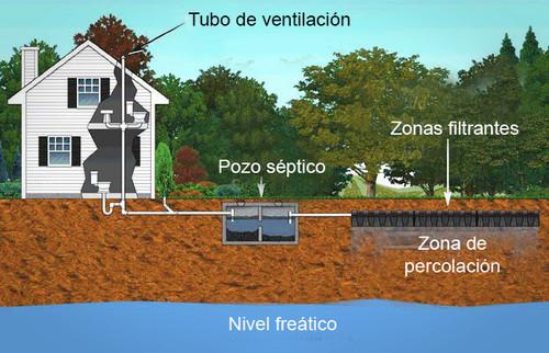 ubicacion-pozos-septicos